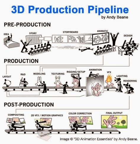 3d_production_timelines1